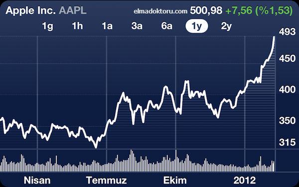 Apple hisse senedi borsa AAPL