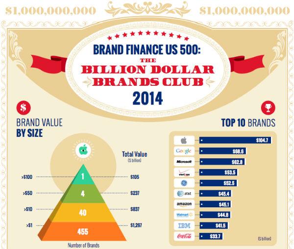 brand finance us 500 2014