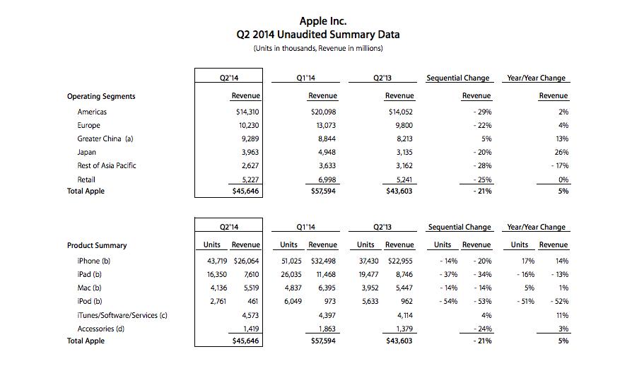 Apple 2014 2. çeyrek denetlenmemiş özet veri