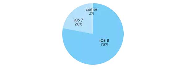 iOS-8-adoptasyon-orani