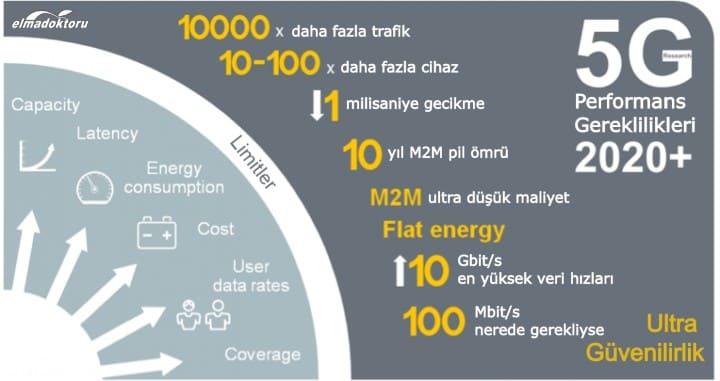 5G nedir nasıl çalışır